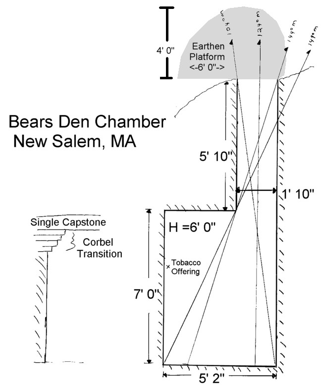 New Salem MA Bears Den Chamber